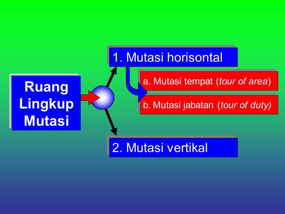 Ruang Lingkup Mutasi 1.Mutasi horisontal a. Mutasi tempat (tour of area) b.