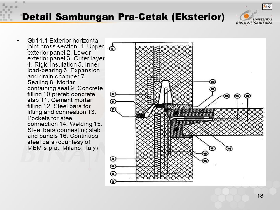 18 Detail Sambungan Pra-Cetak (Eksterior) Gb14.4 Exterior horizontal joint cross section.