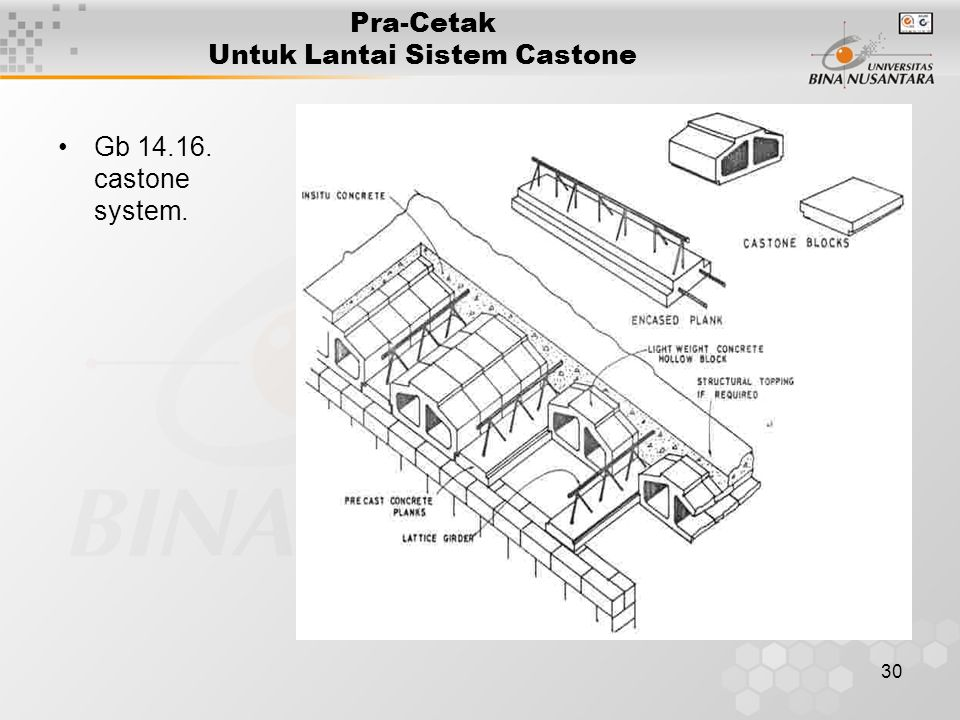 30 Pra-Cetak Untuk Lantai Sistem Castone Gb 14.16. castone system.
