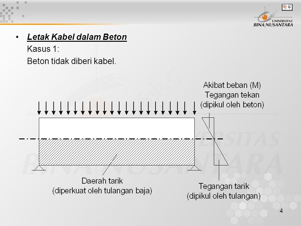 4 Letak Kabel dalam Beton Kasus 1: Beton tidak diberi kabel.