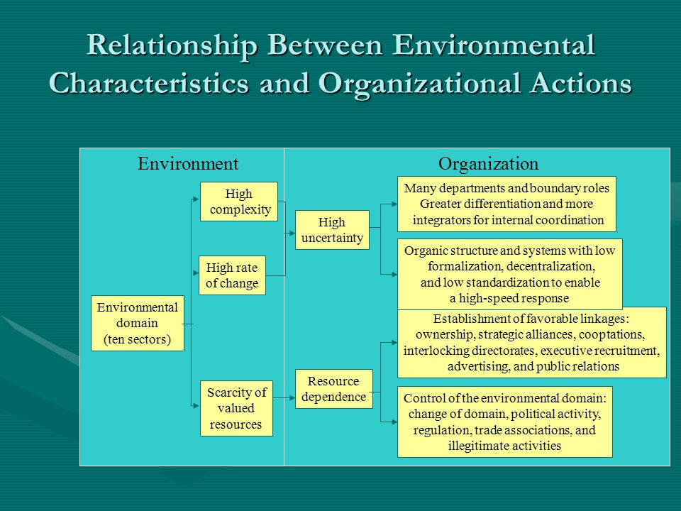 Relationship Between Environmental Characteristics and Organizational Actions Environmental domain (ten sectors) High complexity Establishment of favorable linkages: ownership, strategic alliances, cooptations, interlocking directorates, executive recruitment, advertising, and public relations Organic structure and systems with low formalization, decentralization, and low standardization to enable a high-speed response Many departments and boundary roles Greater differentiation and more integrators for internal coordination High uncertainty High rate of change Scarcity of valued resources Resource dependence Control of the environmental domain: change of domain, political activity, regulation, trade associations, and illegitimate activities EnvironmentOrganization