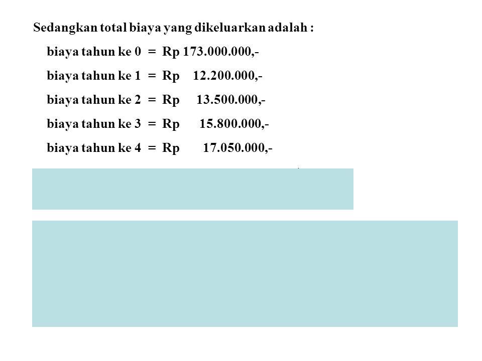 Sedangkan total biaya yang dikeluarkan adalah : biaya tahun ke 0 = Rp 173.000.000,- biaya tahun ke 1 = Rp 12.200.000,- biaya tahun ke 2 = Rp 13.500.00
