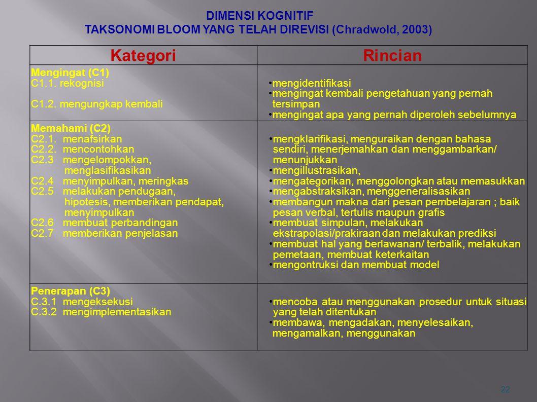 DIMENSI KOGNITIF TAKSONOMI BLOOM YANG TELAH DIREVISI (Chradwold, 2003) KategoriRincian Mengingat (C1) C1.1. rekognisi C1.2. mengungkap kembali mengide