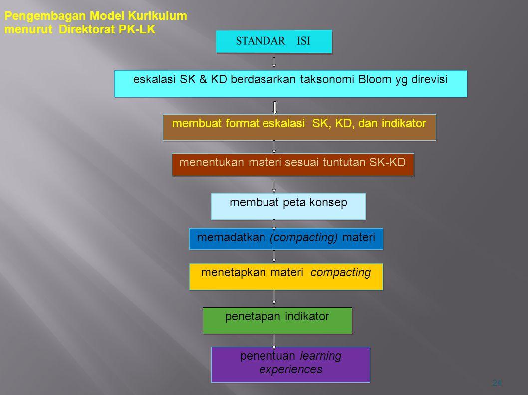 24 eskalasi SK & KD berdasarkan taksonomi Bloom yg direvisi membuat format eskalasi SK, KD, dan indikator menentukan materi sesuai tuntutan SK-KD memb