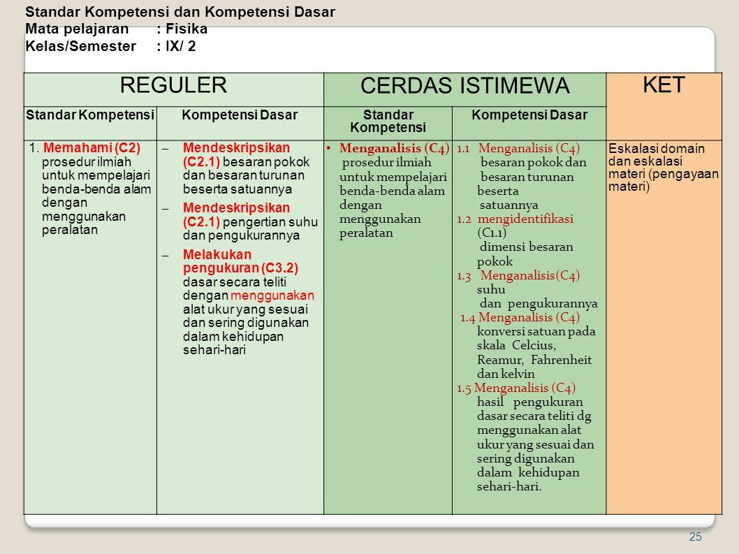 REGULER CERDAS ISTIMEWA KET Standar Kompetensi Kompetensi Dasar Standar Kompetensi Kompetensi Dasar 1. Memahami (C2) prosedur ilmiah untuk mempelajari
