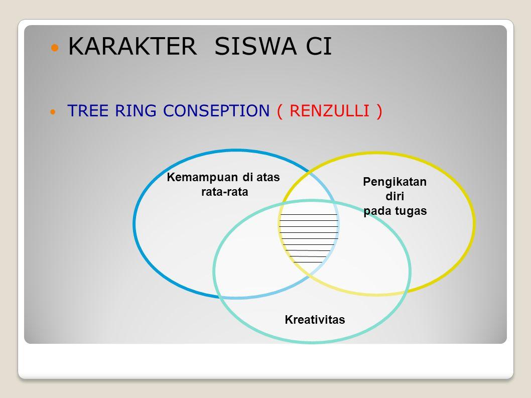 KARAKTER SISWA CI TREE RING CONSEPTION ( RENZULLI ) Kemampuan di atas rata-rata Pengikatan diri pada tugas Kreativitas