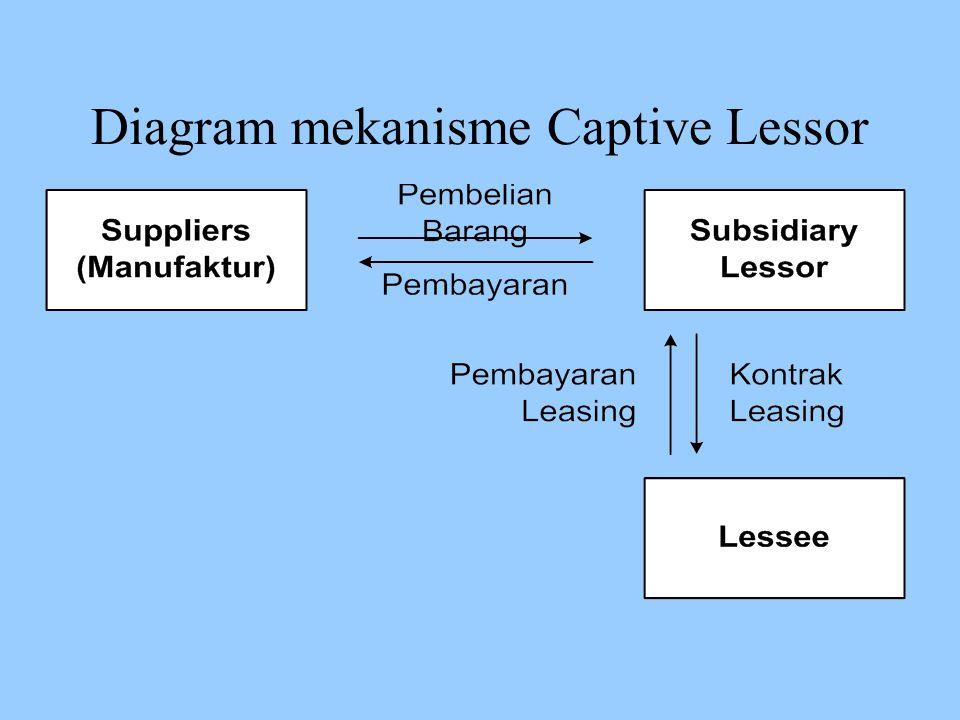 Diagram mekanisme Captive Lessor