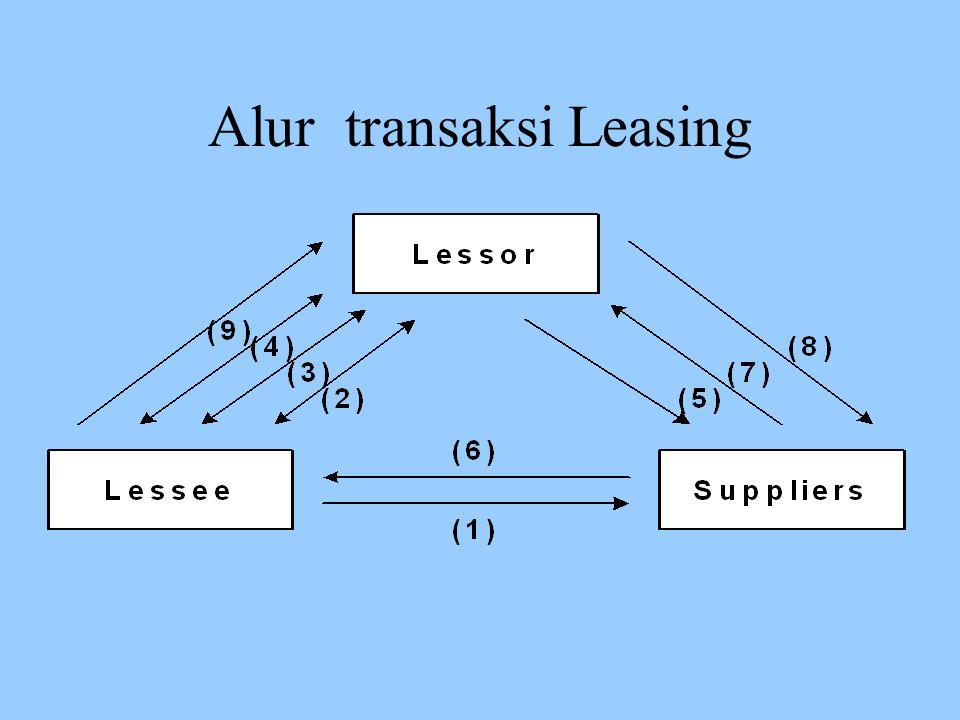 Teknik Pembiayaan Leasing Finance Lease atau Full Pay Out Leasing –Lessee memilih barang modal yang dibutuhkan dan atas nama perusahaan leasing melakukan pemesanan, pemeriksaan dan pemeliharaan barang Operating lease –Lessor sengaja membeli barang modal dan selanjutnya disewakan kepada lessee
