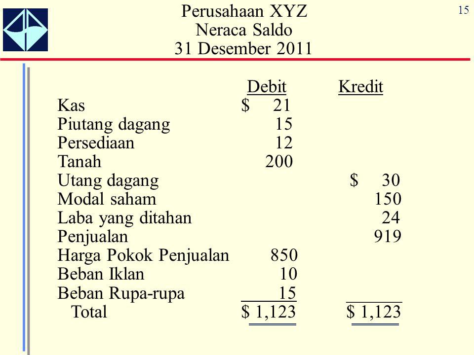 15 Perusahaan XYZ Neraca Saldo 31 Desember 2011 Debit Kredit Kas $ 21 Piutang dagang 15 Persediaan 12 Tanah 200 Utang dagang $ 30 Modal saham 150 Laba
