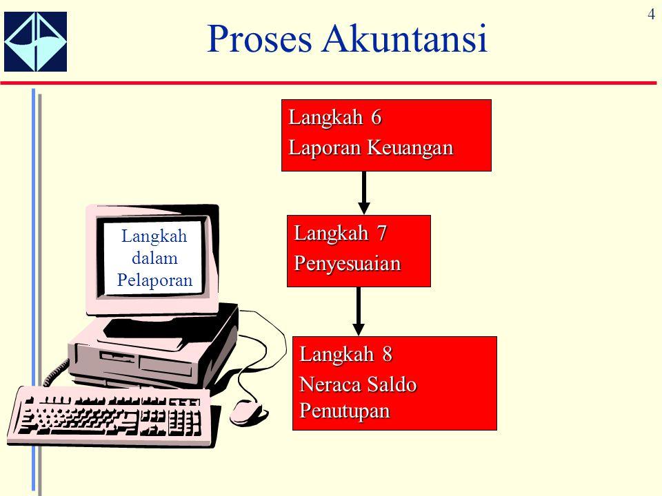 25 Siklus Akuntansi 1.Menganalisa dokumen dan transaksi bisnis.
