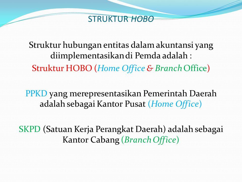 STRUKTUR HOBO Struktur hubungan entitas dalam akuntansi yang diimplementasikan di Pemda adalah : Struktur HOBO (Home Office & Branch Office) PPKD yang merepresentasikan Pemerintah Daerah adalah sebagai Kantor Pusat (Home Office) SKPD (Satuan Kerja Perangkat Daerah) adalah sebagai Kantor Cabang (Branch Office)