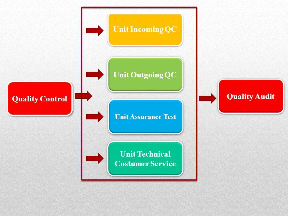 Quality Control Unit Incoming QC Unit Outgoing QC Unit Assurance Test Unit Technical Costumer Service Quality Audit