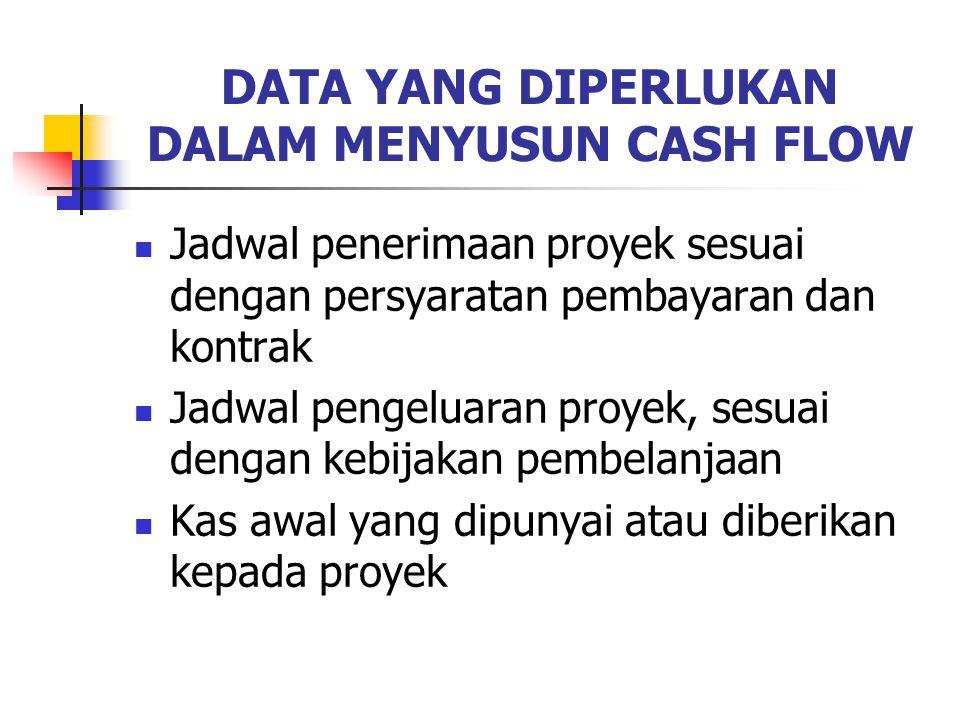 DATA YANG DIPERLUKAN DALAM MENYUSUN CASH FLOW Jadwal penerimaan proyek sesuai dengan persyaratan pembayaran dan kontrak Jadwal pengeluaran proyek, sesuai dengan kebijakan pembelanjaan Kas awal yang dipunyai atau diberikan kepada proyek