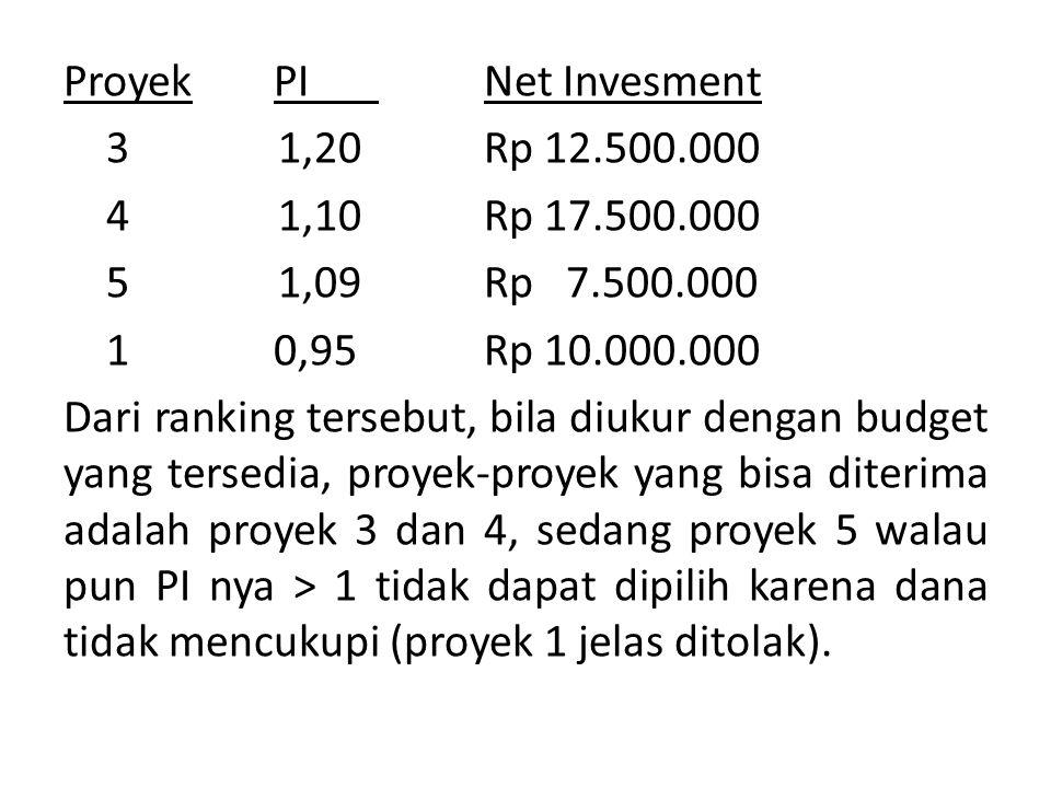 Proyek PI Net Invesment 3 1,20Rp 12.500.000 4 1,10Rp 17.500.000 5 1,09Rp 7.500.000 10,95Rp 10.000.000 Dari ranking tersebut, bila diukur dengan budget yang tersedia, proyek-proyek yang bisa diterima adalah proyek 3 dan 4, sedang proyek 5 walau pun PI nya > 1 tidak dapat dipilih karena dana tidak mencukupi (proyek 1 jelas ditolak).