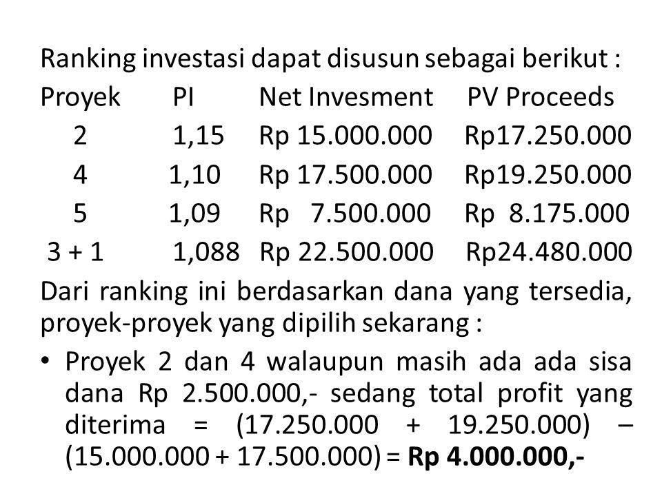 Ranking investasi dapat disusun sebagai berikut : Proyek PI Net Invesment PV Proceeds 21,15 Rp 15.000.000 Rp17.250.000 4 1,10 Rp 17.500.000 Rp19.250.000 5 1,09 Rp 7.500.000 Rp 8.175.000 3 + 11,088 Rp 22.500.000 Rp24.480.000 Dari ranking ini berdasarkan dana yang tersedia, proyek-proyek yang dipilih sekarang : Proyek 2 dan 4 walaupun masih ada ada sisa dana Rp 2.500.000,- sedang total profit yang diterima = (17.250.000 + 19.250.000) – (15.000.000 + 17.500.000) = Rp 4.000.000,-