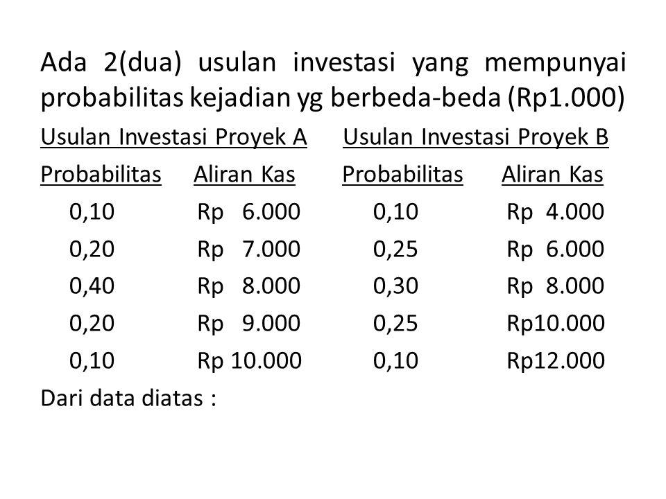 Ada 2(dua) usulan investasi yang mempunyai probabilitas kejadian yg berbeda-beda (Rp1.000) Usulan Investasi Proyek A Usulan Investasi Proyek B Probabilitas Aliran Kas 0,10 Rp 6.000 0,10Rp 4.000 0,20 Rp 7.0000,25Rp 6.000 0,40 Rp 8.0000,30Rp 8.000 0,20 Rp 9.0000,25Rp10.000 0,10 Rp 10.0000,10Rp12.000 Dari data diatas :