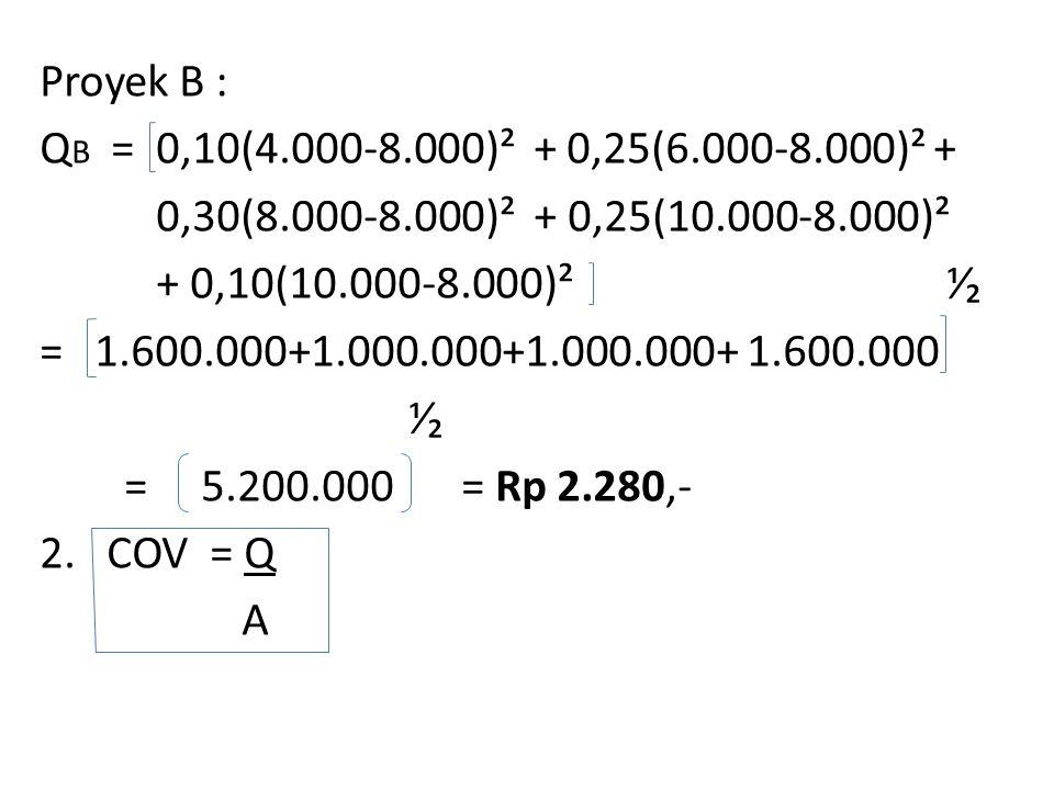 Proyek B : Q B = 0,10(4.000-8.000)² + 0,25(6.000-8.000)² + 0,30(8.000-8.000)² + 0,25(10.000-8.000)² + 0,10(10.000-8.000)² ⅟₂ = 1.600.000+1.000.000+1.000.000+ 1.600.000 ⅟₂ = 5.200.000= Rp 2.280,- 2.