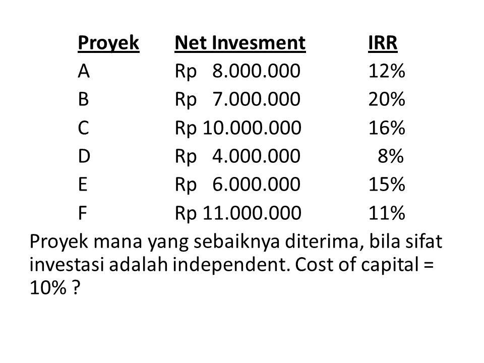 ProyekNet InvesmentIRR ARp 8.000.00012% BRp 7.000.00020% CRp 10.000.00016% DRp 4.000.000 8% ERp 6.000.00015% FRp 11.000.00011% Proyek mana yang sebaiknya diterima, bila sifat investasi adalah independent.