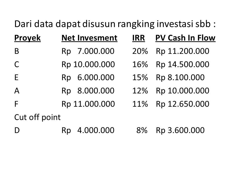 Dari data dapat disusun rangking investasi sbb : Proyek Net Invesment IRR PV Cash In Flow BRp 7.000.00020%Rp 11.200.000 CRp 10.000.00016%Rp 14.500.000 ERp 6.000.00015%Rp 8.100.000 ARp 8.000.00012%Rp 10.000.000 FRp 11.000.00011%Rp 12.650.000 Cut off point DRp 4.000.000 8%Rp 3.600.000