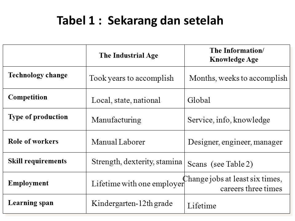 Tabel 1 : Sekarang dan setelah The Information/ Knowledge Age Technology change Competition Type of production Role of workers Skill requirements Employment Learning span The Industrial Age Took years to accomplish Local, state, national Manufacturing Manual Laborer Strength, dexterity, stamina Lifetime with one employer Kindergarten-12th grade Months, weeks to accomplish Global Service, info, knowledge Designer, engineer, manager Scans (see Table 2) Change jobs at least six times, careers three times Lifetime