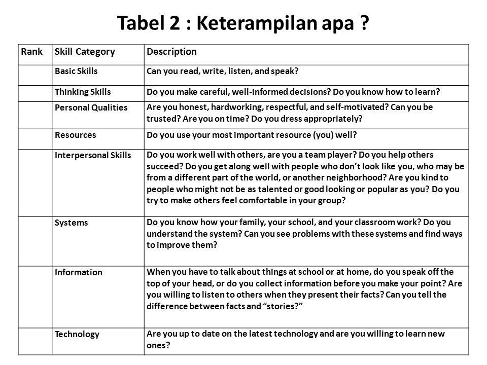 Tabel 2 : Keterampilan apa ? RankSkill CategoryDescription Basic SkillsCan you read, write, listen, and speak? Thinking SkillsDo you make careful, wel