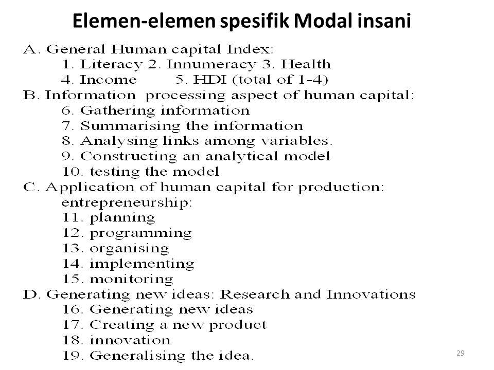 29 Elemen-elemen spesifik Modal insani