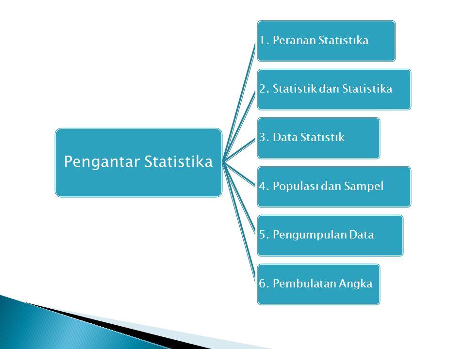 Pengantar Statistika 1. Peranan Statistika2. Statistik dan Statistika3. Data Statistik4. Populasi dan Sampel5. Pengumpulan Data6. Pembulatan Angka