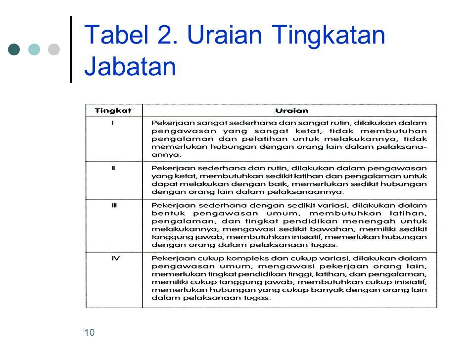 10 Tabel 2. Uraian Tingkatan Jabatan