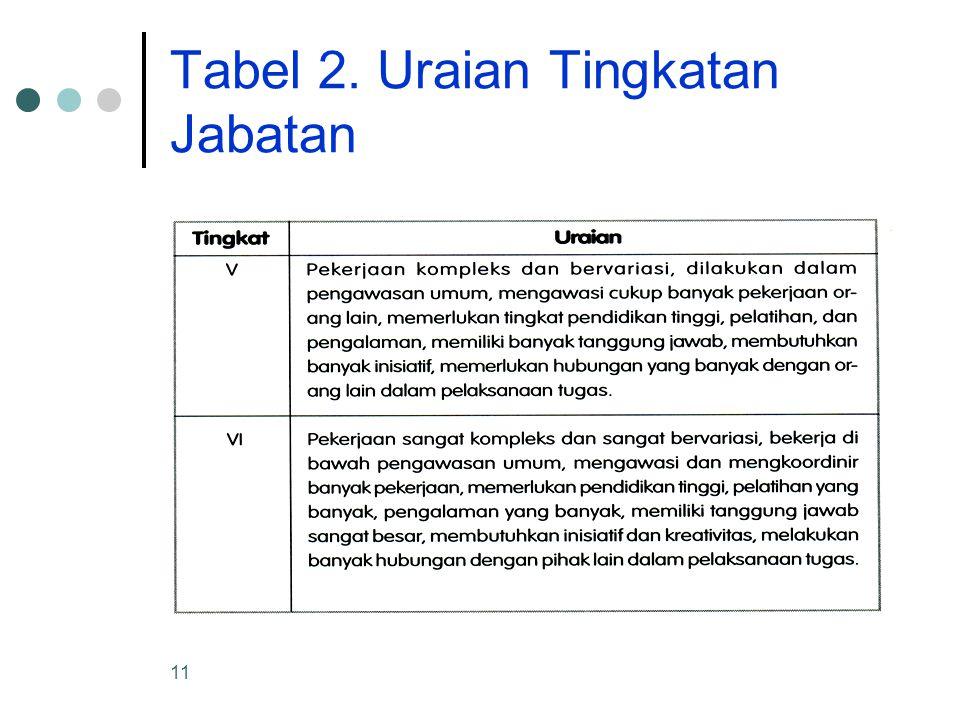 11 Tabel 2. Uraian Tingkatan Jabatan