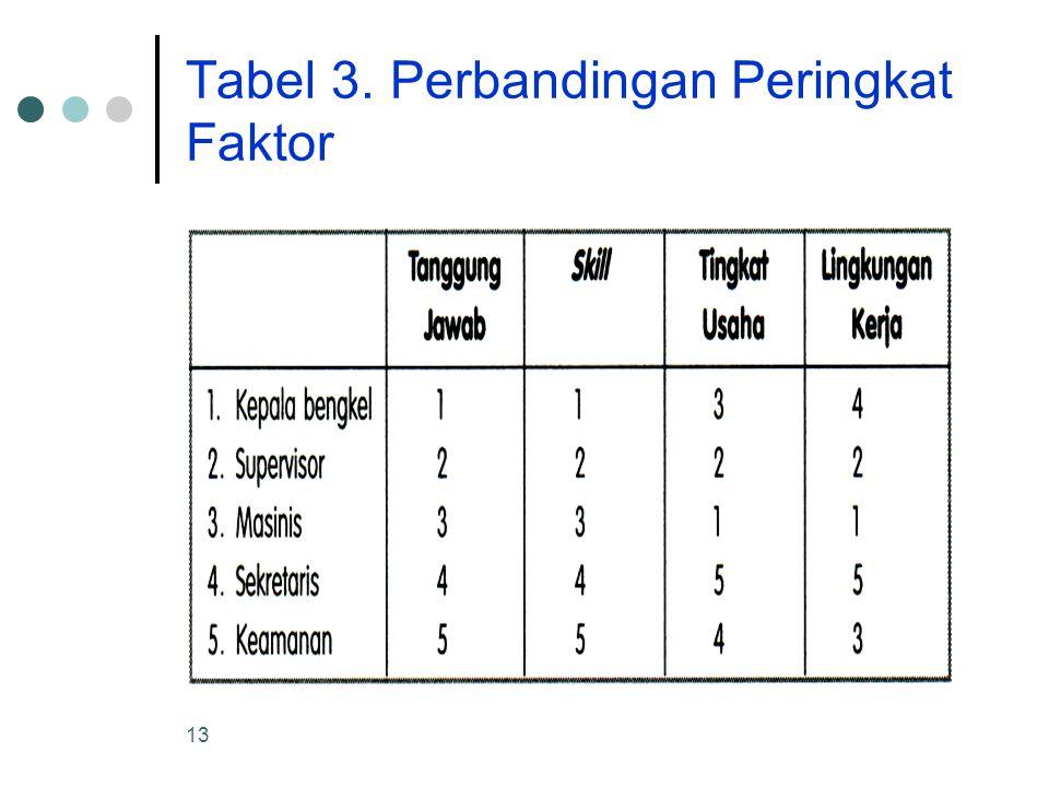 13 Tabel 3. Perbandingan Peringkat Faktor