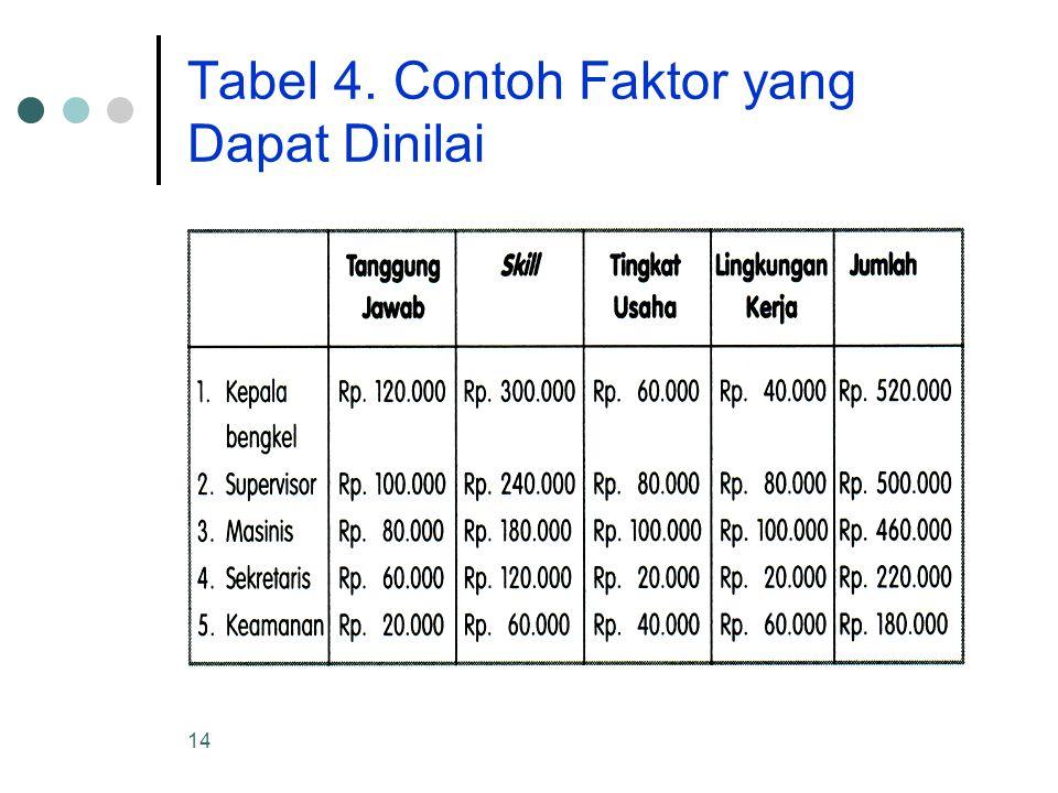 14 Tabel 4. Contoh Faktor yang Dapat Dinilai