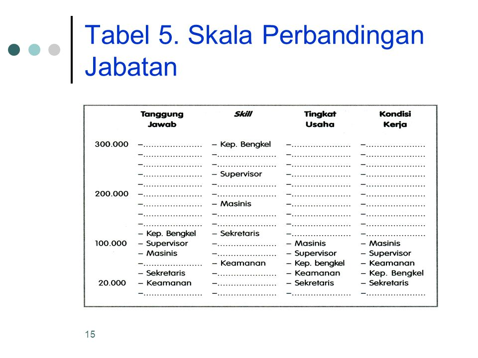 15 Tabel 5. Skala Perbandingan Jabatan