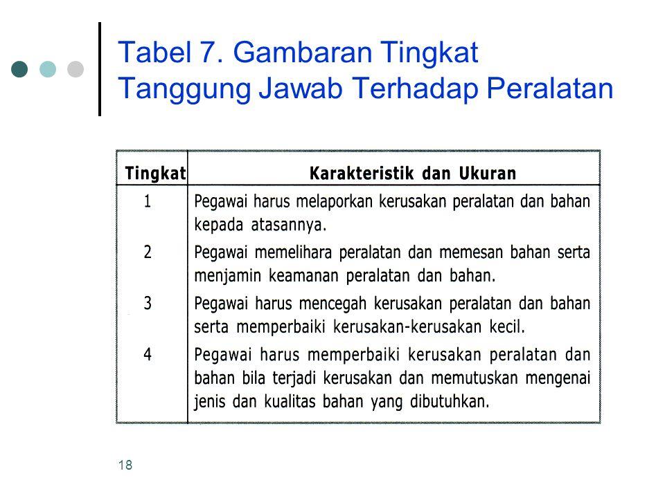 18 Tabel 7. Gambaran Tingkat Tanggung Jawab Terhadap Peralatan