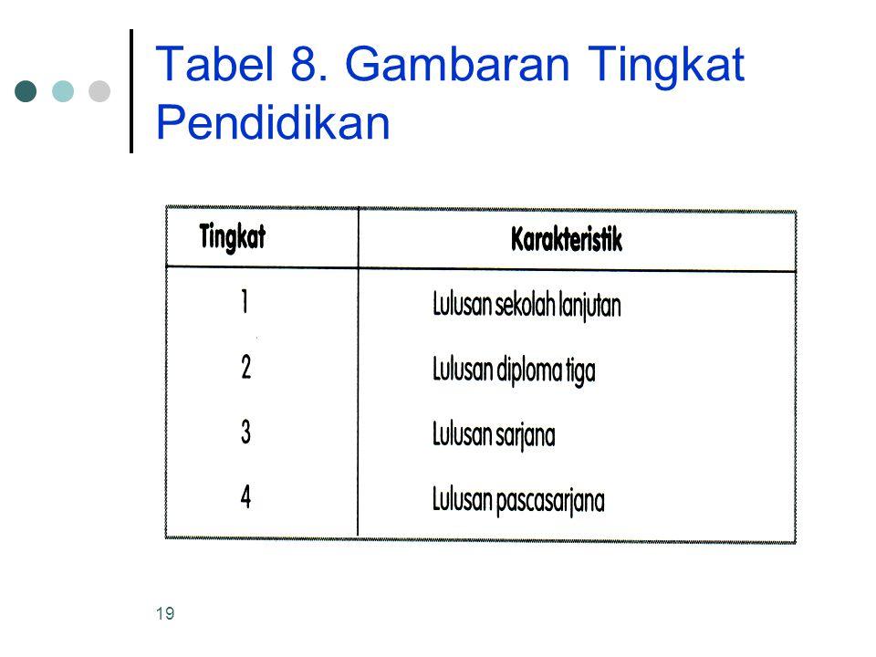 19 Tabel 8. Gambaran Tingkat Pendidikan