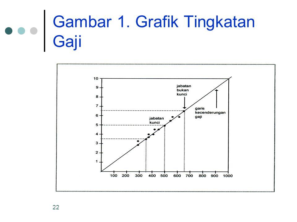 22 Gambar 1. Grafik Tingkatan Gaji