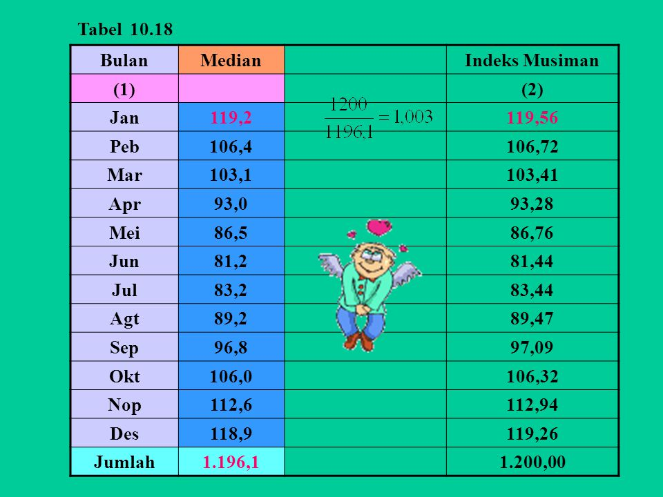 BulanMedianIndeks Musiman (1)(2) Jan119,2119,56 Peb106,4106,72 Mar103,1103,41 Apr93,093,28 Mei86,586,76 Jun81,281,44 Jul83,283,44 Agt89,289,47 Sep96,8