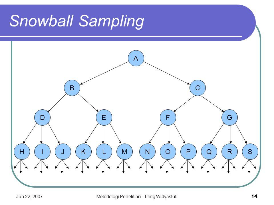 Jun 22, 2007Metodologi Penelitian - Titing Widyastuti14 Snowball Sampling A C FG NOPQRS B DE HIJKLM