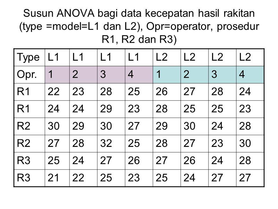 Susun ANOVA bagi data kecepatan hasil rakitan (type =model=L1 dan L2), Opr=operator, prosedur R1, R2 dan R3) TypeL1 L2 Opr.12341234 R12223282526272824 R124 29232825 23 R23029302729302428 R22728322528272330 R32524272627262428 R321222523252427