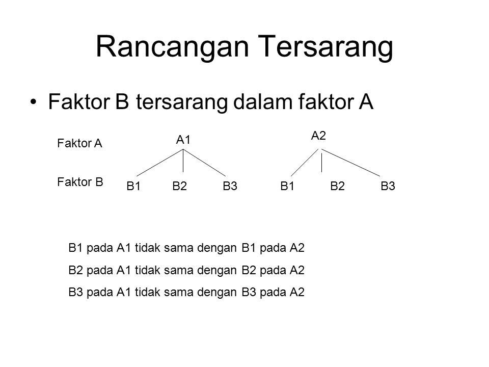 Rancangan Tersarang Faktor B tersarang dalam faktor A Faktor A A1 A2 B1B2B3B1B2B3 Faktor B B1 pada A1 tidak sama dengan B1 pada A2 B2 pada A1 tidak sa