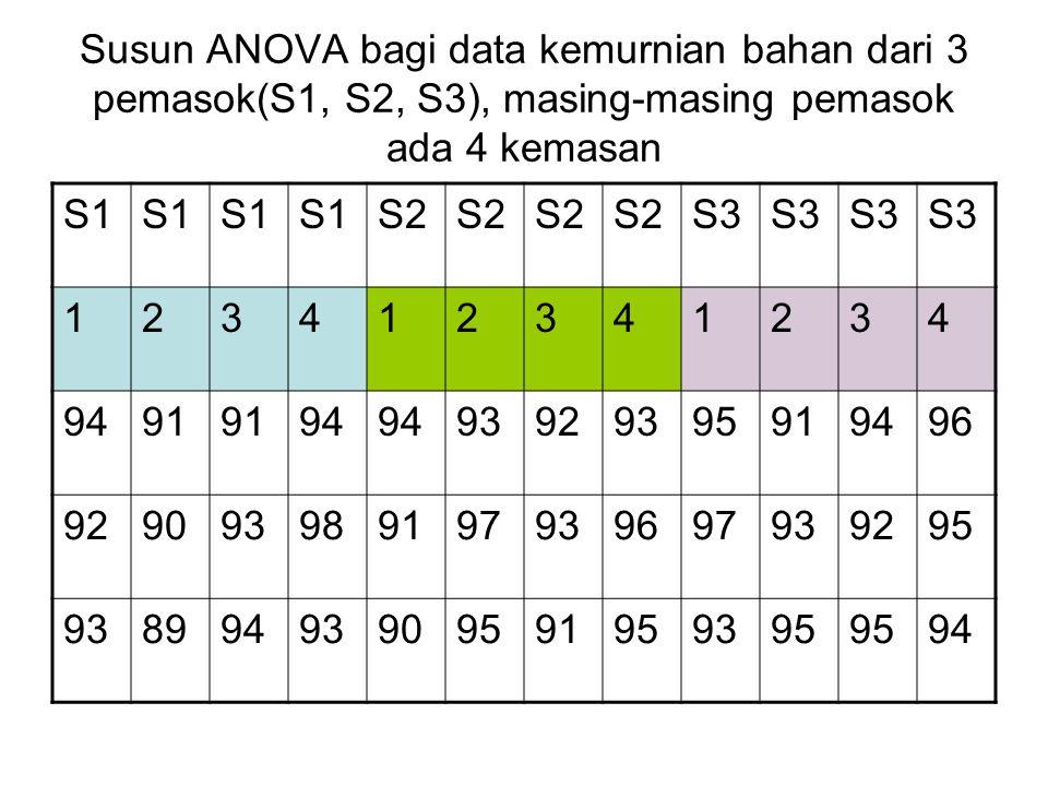 Susun ANOVA bagi data kemurnian bahan dari 3 pemasok(S1, S2, S3), masing-masing pemasok ada 4 kemasan S1 S2 S3 123412341234 9491 94 93929395919496 929