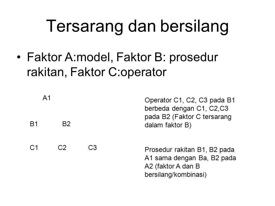 Tersarang dan bersilang Faktor A:model, Faktor B: prosedur rakitan, Faktor C:operator A1 B1B2 C1C2C3 Operator C1, C2, C3 pada B1 berbeda dengan C1, C2,C3 pada B2 (Faktor C tersarang dalam faktor B) Prosedur rakitan B1, B2 pada A1 sama dengan Ba, B2 pada A2 (faktor A dan B bersilang/kombinasi)