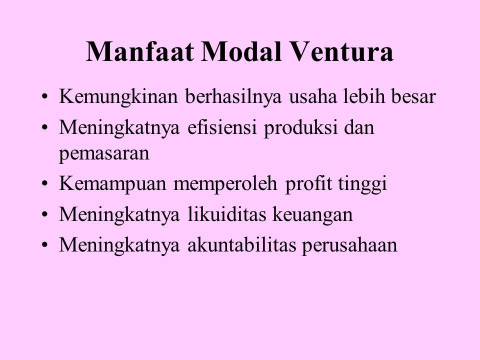 Manfaat Modal Ventura Kemungkinan berhasilnya usaha lebih besar Meningkatnya efisiensi produksi dan pemasaran Kemampuan memperoleh profit tinggi Menin