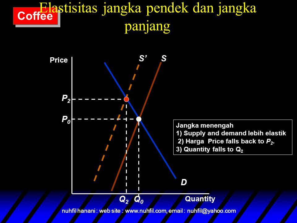 nuhfil hanani : web site : www.nuhfil.com, email : nuhfil@yahoo.com S' D S P0P0 Q0Q0 P2P2 Q2Q2 Jangka menengah 1) Supply and demand lebih elastik 2) Harga Price falls back to P 2.