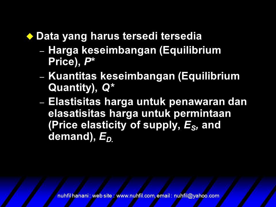 nuhfil hanani : web site : www.nuhfil.com, email : nuhfil@yahoo.com u Data yang harus tersedi tersedia – Harga keseimbangan (Equilibrium Price), P* – Kuantitas keseimbangan (Equilibrium Quantity), Q* – Elastisitas harga untuk penawaran dan elasatisitas harga untuk permintaan (Price elasticity of supply, E S, and demand), E D.