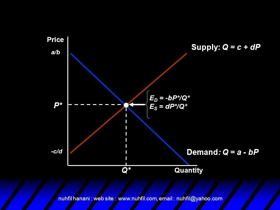 nuhfil hanani : web site : www.nuhfil.com, email : nuhfil@yahoo.com Demand: Q = a - bP a/b Supply: Q = c + dP -c/d P* Q* E D = -bP*/Q* E S = dP*/Q* Quantity Price