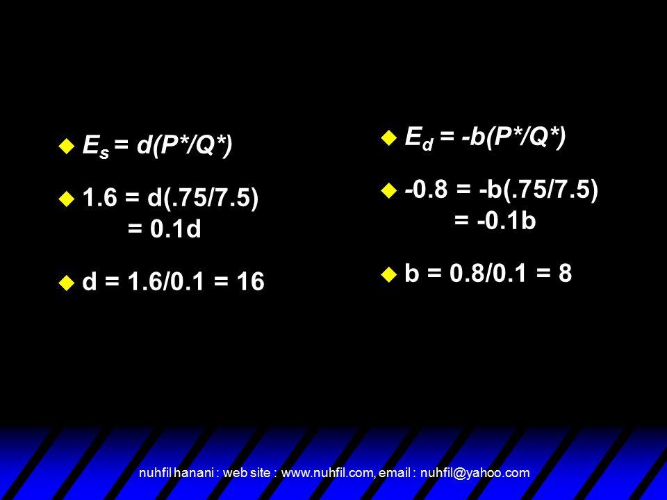 nuhfil hanani : web site : www.nuhfil.com, email : nuhfil@yahoo.com u E s = d(P*/Q*) u 1.6 = d(.75/7.5) = 0.1d u d = 1.6/0.1 = 16 u E d = -b(P*/Q*) u -0.8 = -b(.75/7.5) = -0.1b u b = 0.8/0.1 = 8