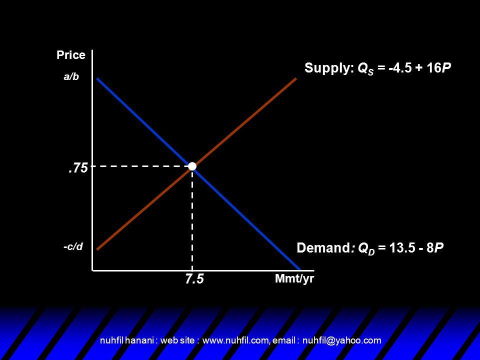 nuhfil hanani : web site : www.nuhfil.com, email : nuhfil@yahoo.com Supply: Q S = -4.5 + 16P -c/d Demand: Q D = 13.5 - 8P a/b.75 7.5 Mmt/yr Price