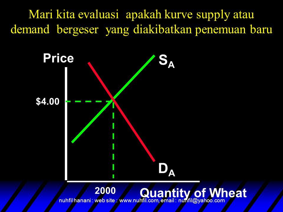 nuhfil hanani : web site : www.nuhfil.com, email : nuhfil@yahoo.com Mari kita evaluasi apakah kurve supply atau demand bergeser yang diakibatkan penemuan baru SASA DADA Price Quantity of Wheat $4.00 2000
