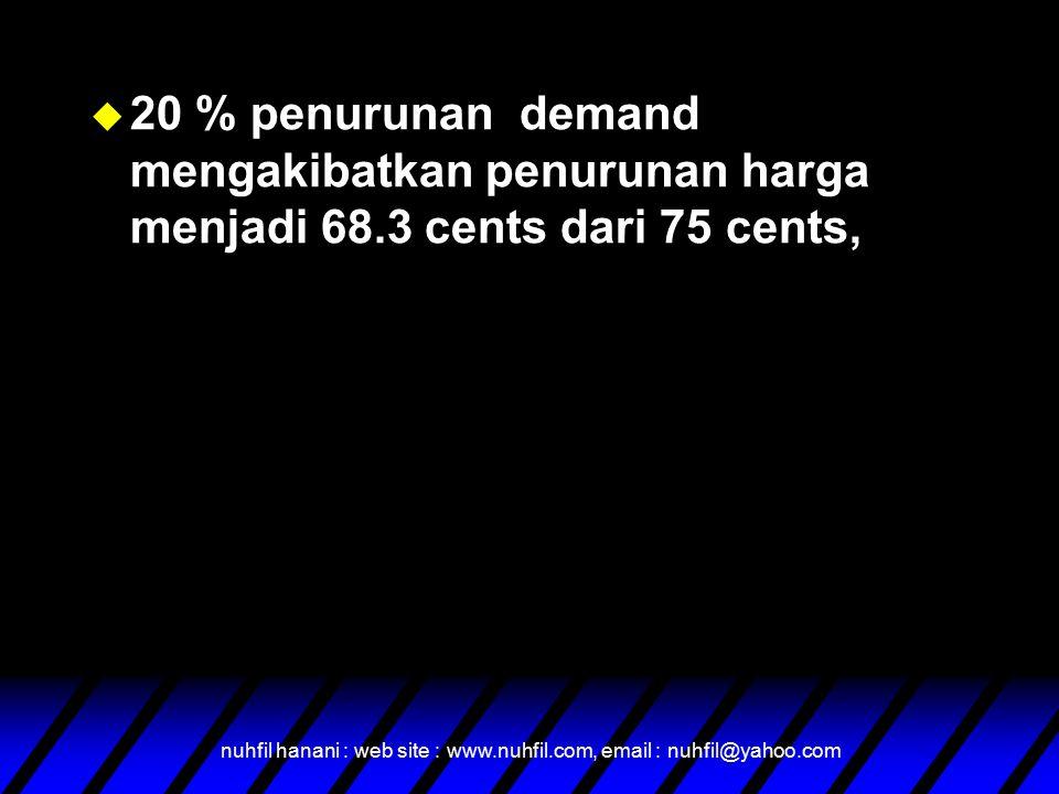 nuhfil hanani : web site : www.nuhfil.com, email : nuhfil@yahoo.com u 20 % penurunan demand mengakibatkan penurunan harga menjadi 68.3 cents dari 75 cents,