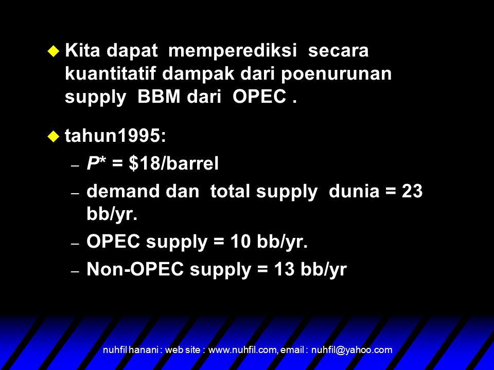 nuhfil hanani : web site : www.nuhfil.com, email : nuhfil@yahoo.com u Kita dapat memperediksi secara kuantitatif dampak dari poenurunan supply BBM dari OPEC.